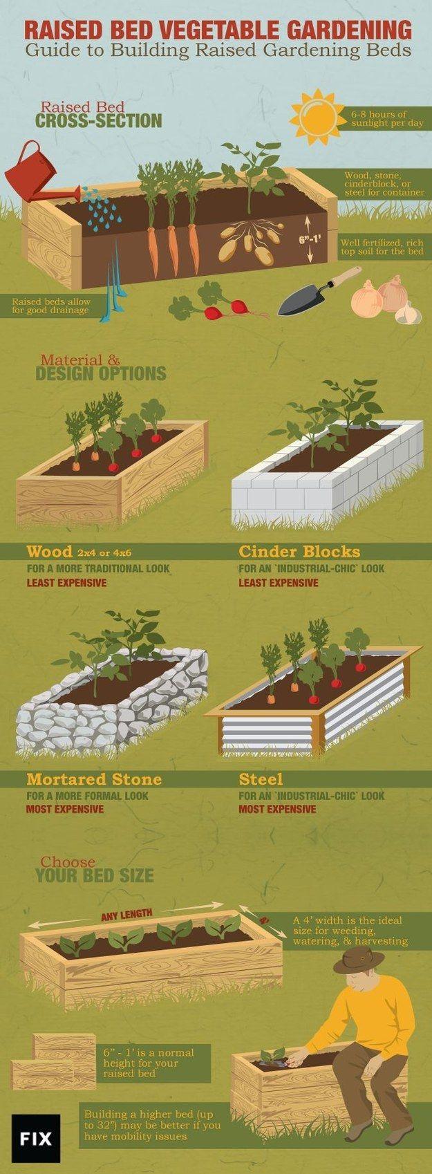23 Diagrams That Make Gardening So Much Easier. Raised Vegetable GardensRaised  Bed ...