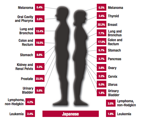 Prostate cancer is the most common cancer among Japanese men. Schedule your screening. http://snip.ly/uyi6s