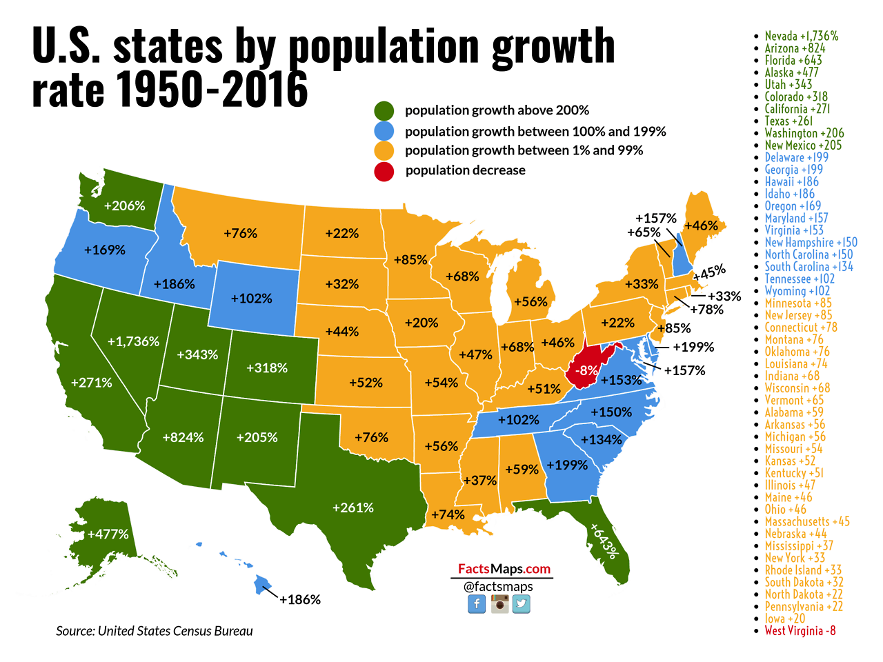 States in the US by population growth rate from 19502016