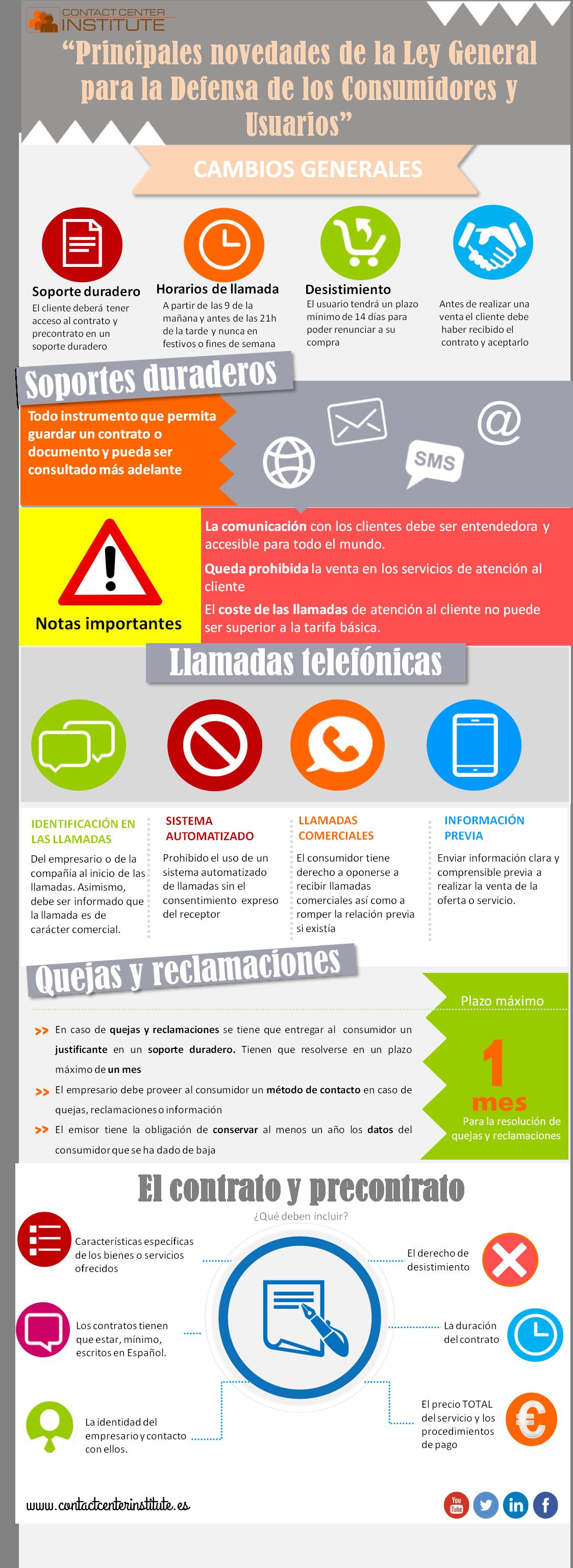 Infografía Clicc Ley General Defensa Consumidores Y Usuarios