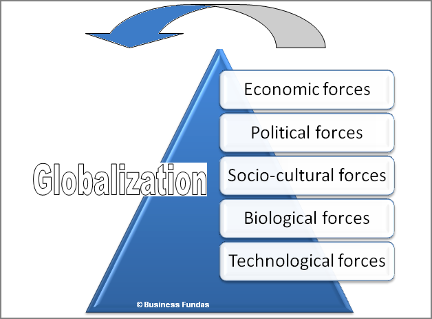 definition of drivers of globalization