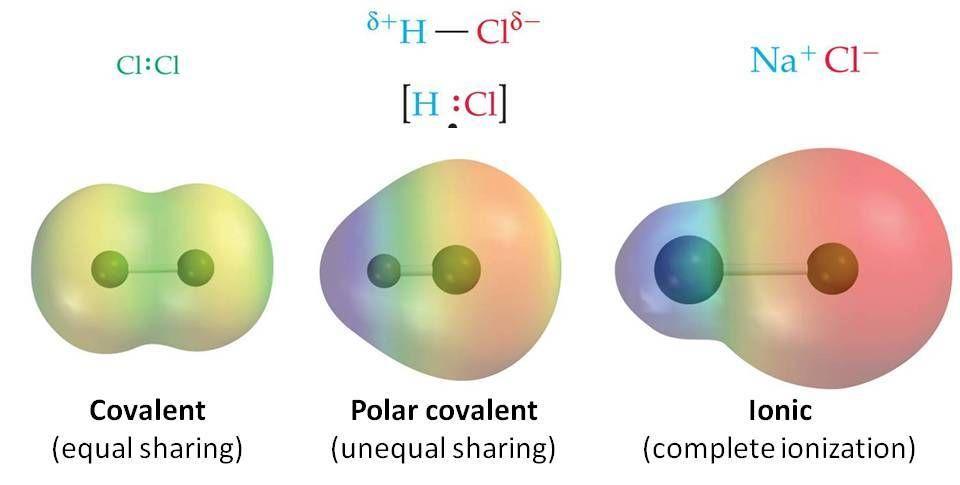 enlace covalente apolar, #enlace covalente polar ...