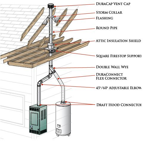 Duravent Type B Venting Installation Guide Installation Gas Furnace Attic Insulation