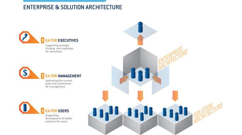Enterprise \ Solution Architecture EA Pinterest Infographic - new blueprint architecture enterprise