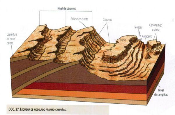 Modelado Paramos Campinas Geografia Fisica Geologia Geografia