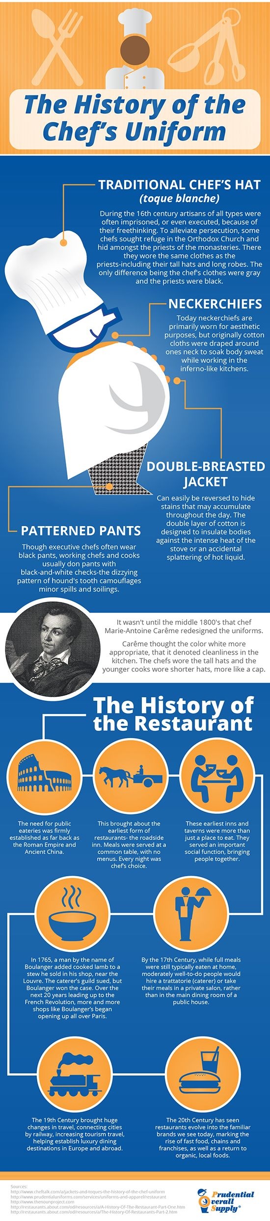 The History of the Chef\'s Uniform and History of the Restaurant ...