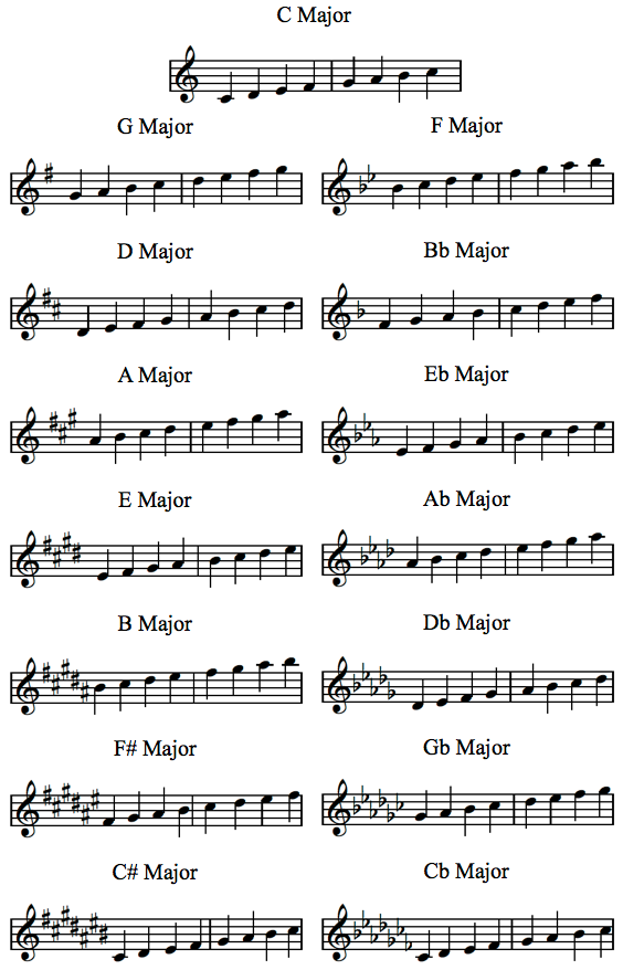 It is a graphic of Piano Scales Printable with basic