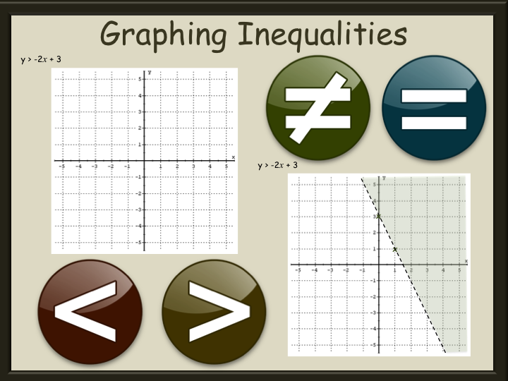 Graphing Inequalities Worksheets GCSE with answers