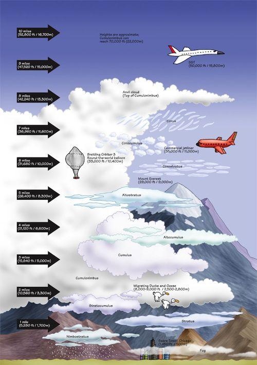 Wie Hoch Fliegen Flugzeuge