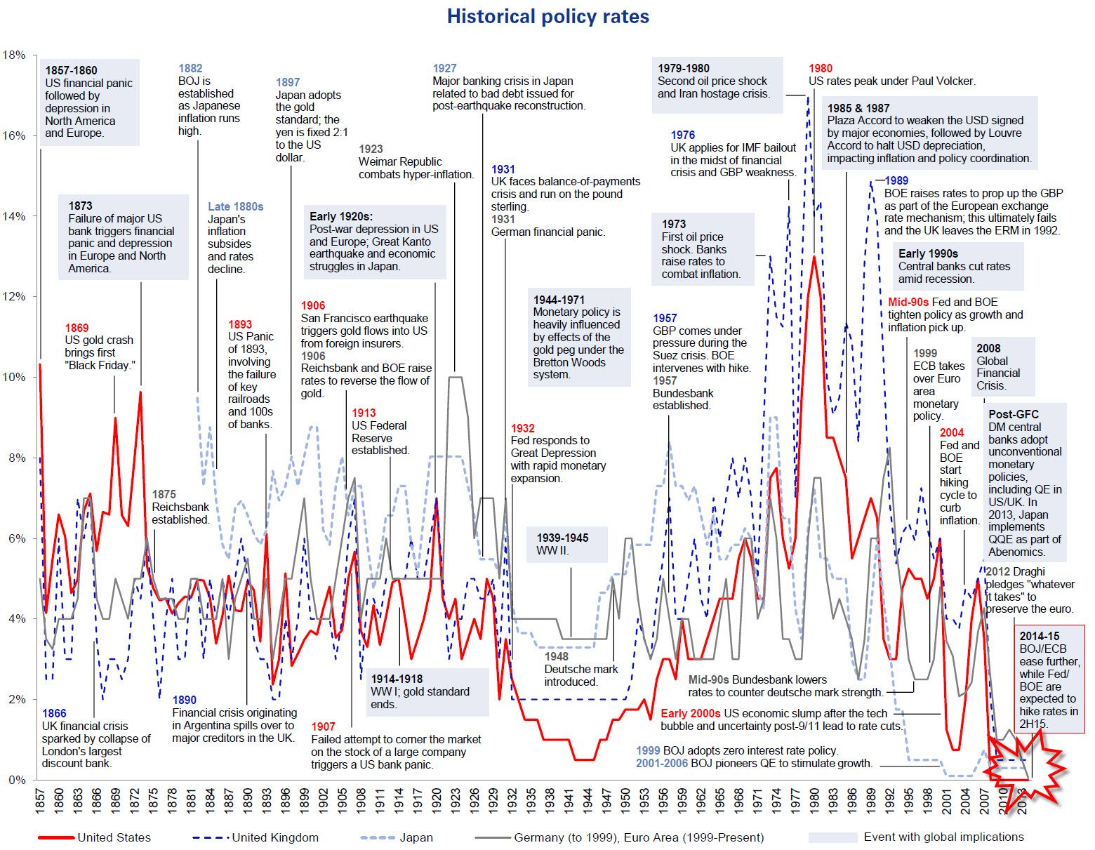 Historic Policy Rates
