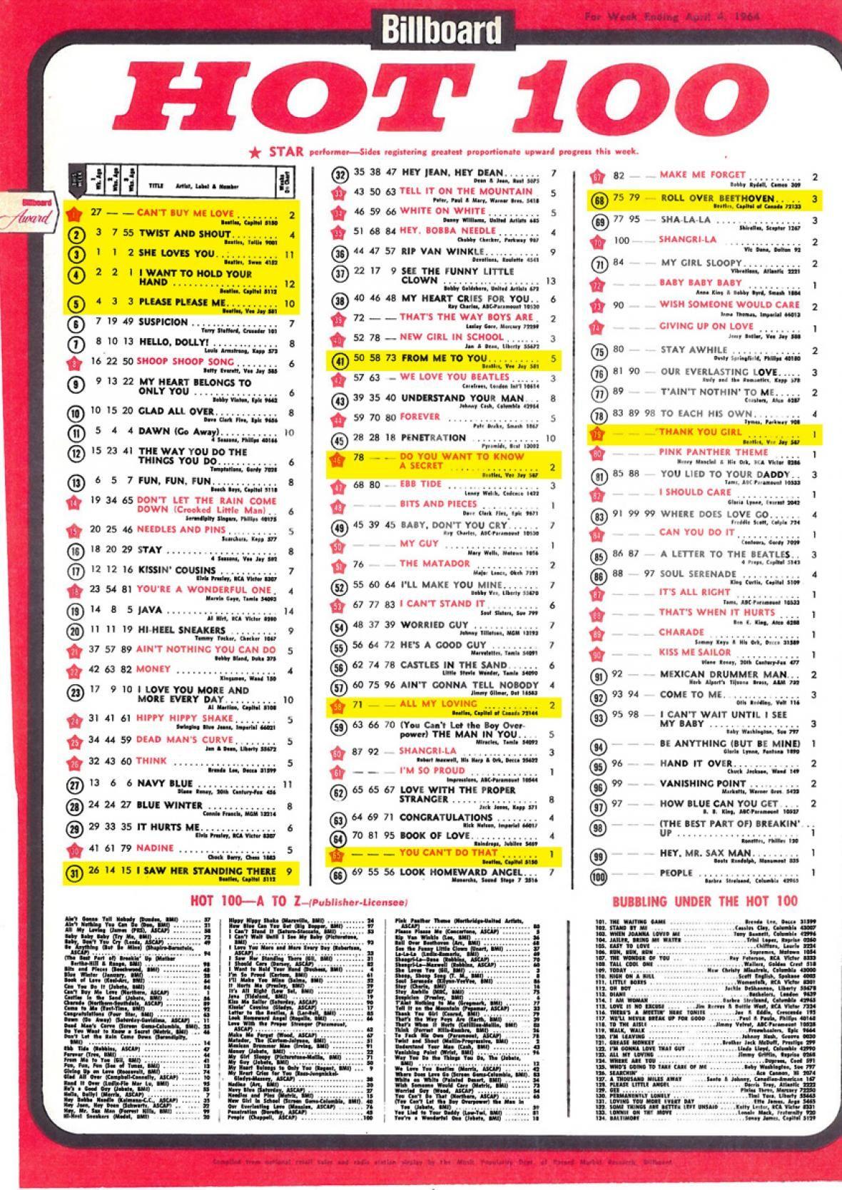 billboard top 100 singles 1969