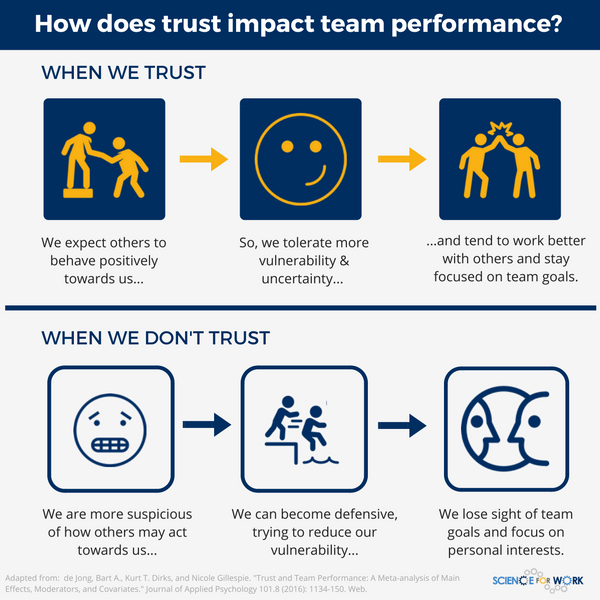 Trust: does it impact team performance... or not? • ScienceForWork