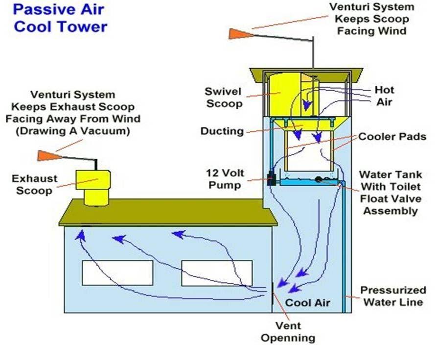 Contemporary Wind Catcher Malqaf In Western World Part 4 Wind Catcher Solar Chimney Passive Solar Design