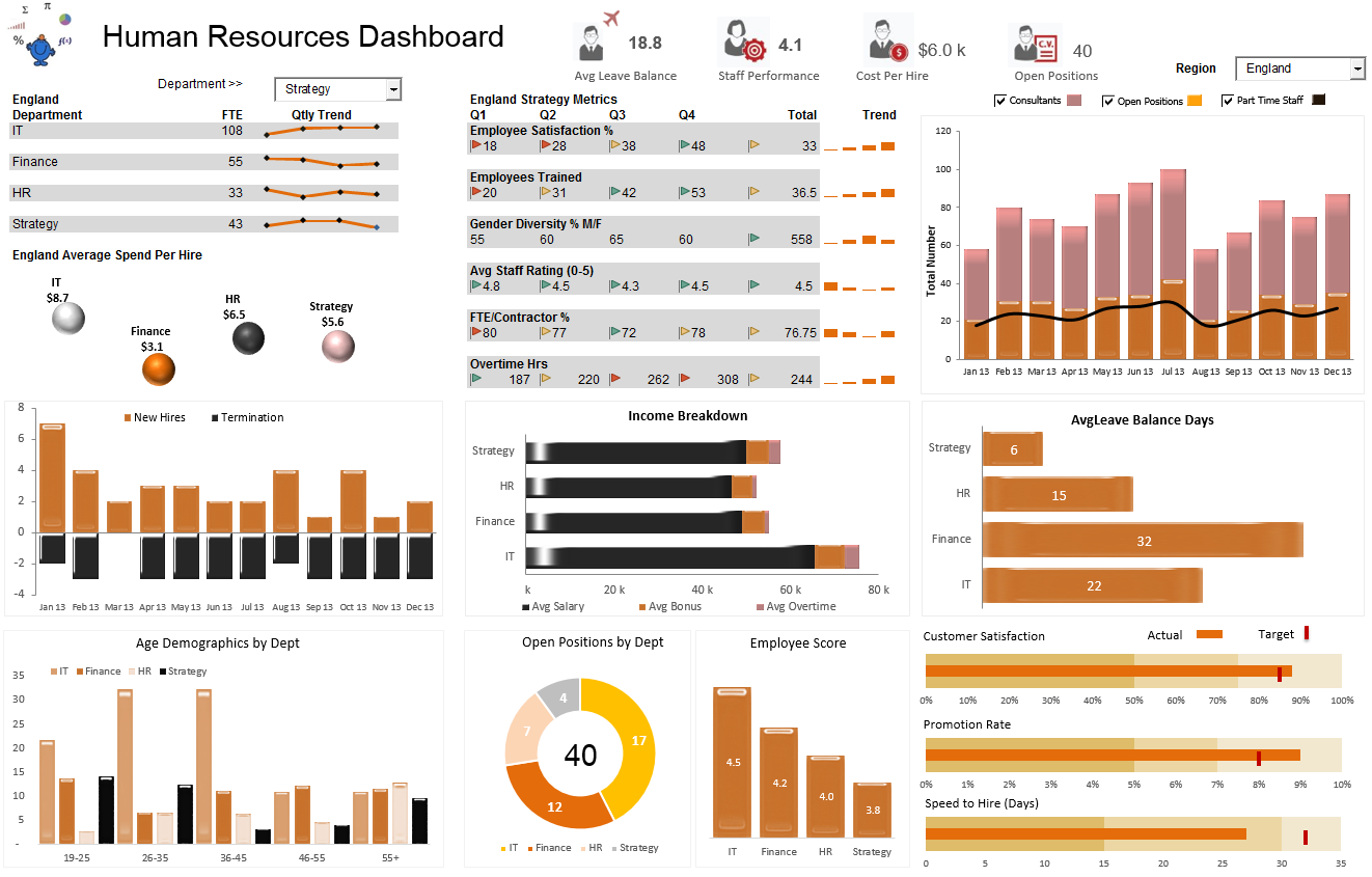 A Human Resources Hr Dashboard Displaying A Range Of Employee