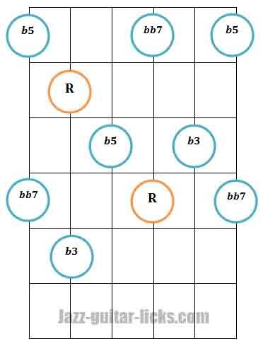 Diminished 7th Guitar Arpeggio Pattern 2 Fingering 1 Guitar Chords