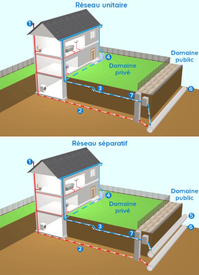 Comprendre L Evacuation Des Eaux Pluviales Castorama Eau Pluviale Castorama Recuperation Des Eaux Pluviales