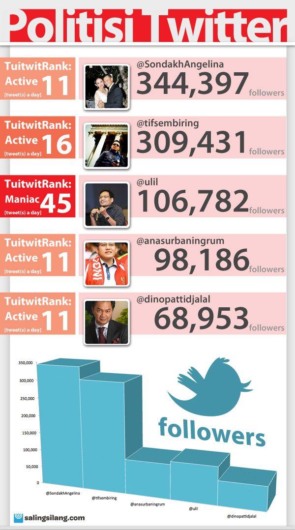 Politisi Twitter