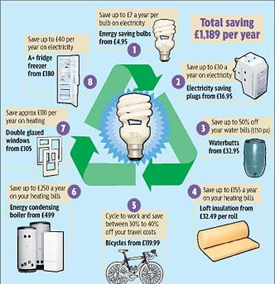 Great Ways To Save Energy And Money.