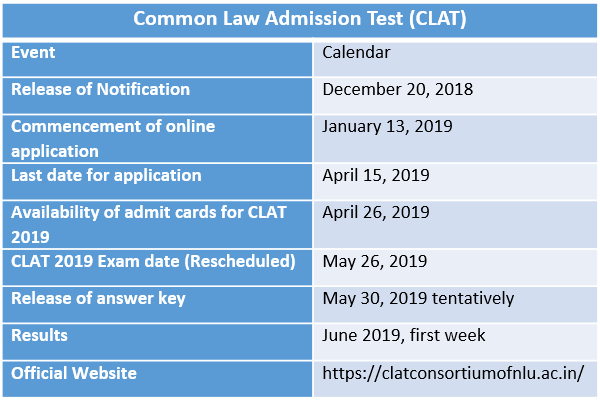Clat Result 2019 Announced Clatofficialwebsite Exam Marking