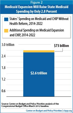 Federal Government Will Pick Up Nearly All Costs Of Health