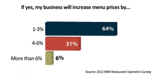 The majority of restaurant operators plan to hike prices somewhat in 2012.