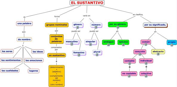 Mapa Mental Sustantivo Spanish Language Learning Learning Spanish Spanish Language