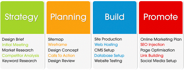 Phatboy Websites Hosting Web Designing Process Online Marketing Plan Competitor Analysis Website Testing