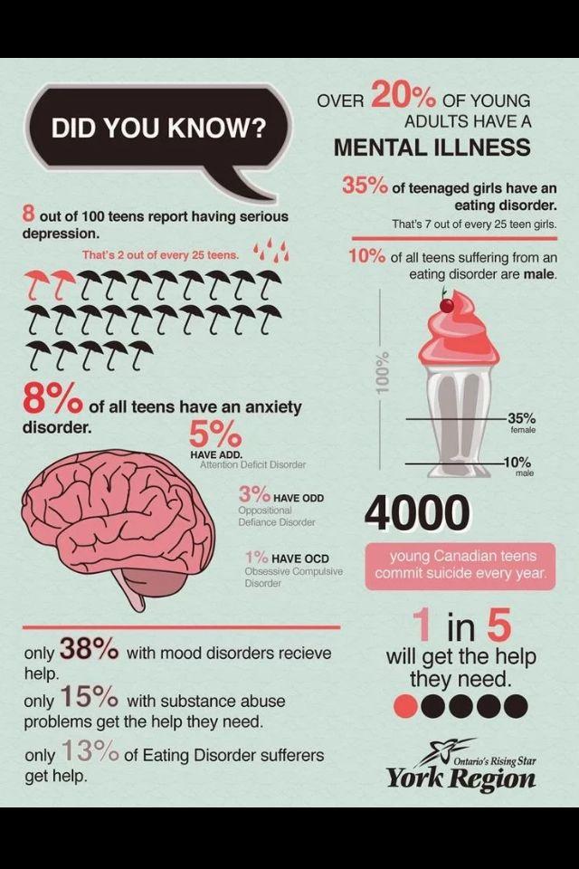 Infographic Of Mental Illness Ot Mental Health Pinterest