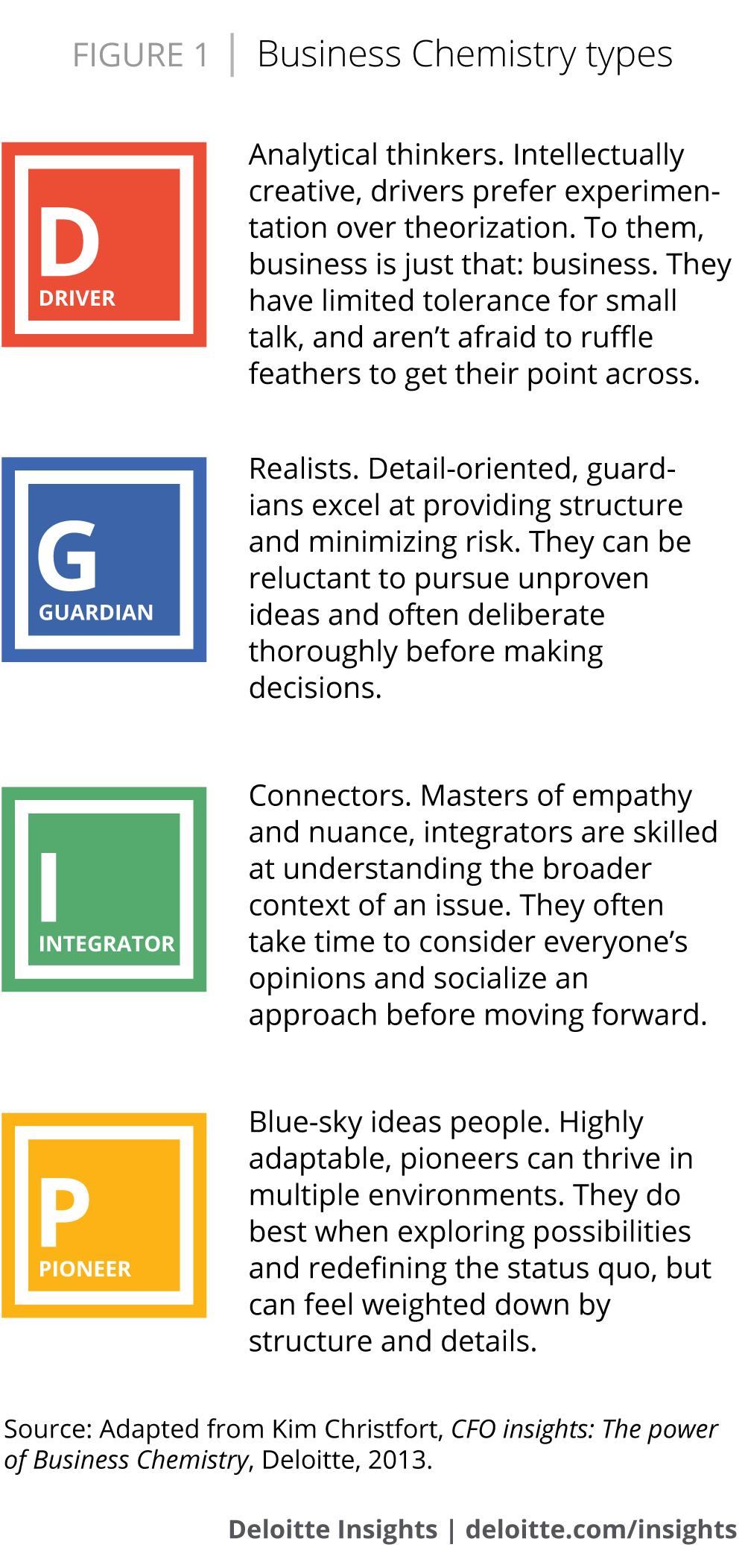 Types of chemistry between people