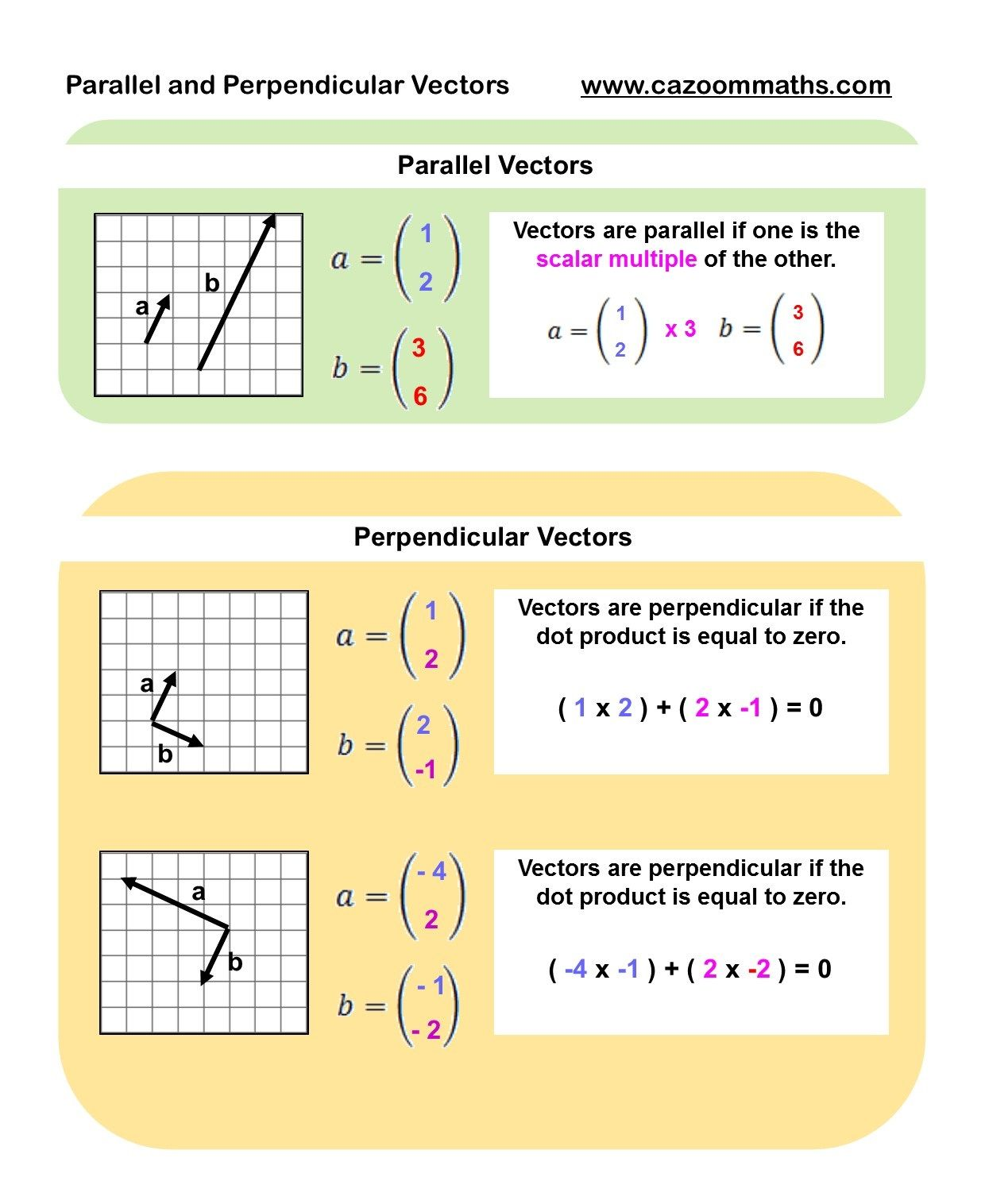 Image Result For What Is A Vector In Maths Gcse