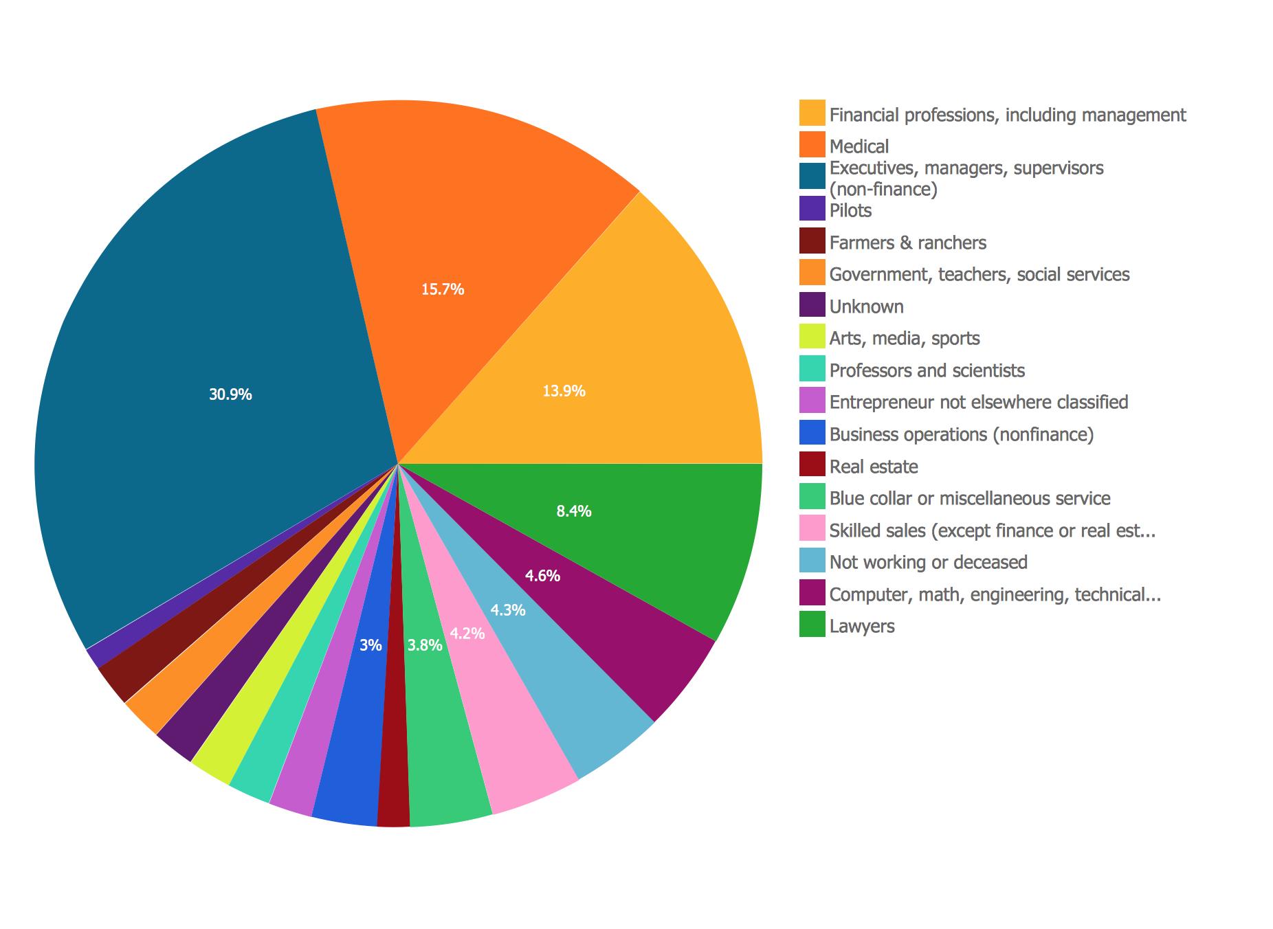 Pie Chart Business Report Business Social Services Pie Chart [ 1352 x 1852 Pixel ]