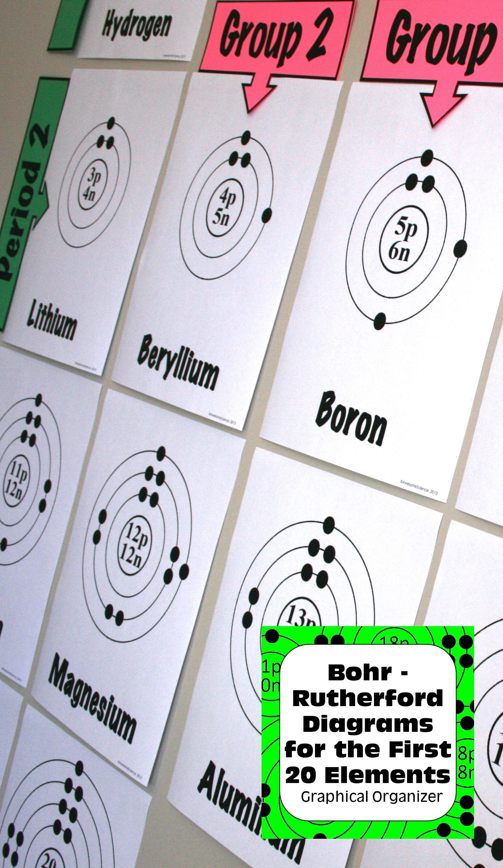 Bohr models bohr rutherford diagrams for the first twenty elements great transition to patterns in the periodic table periods and groups post to your classroom walls for student self assessment or create a large urtaz Choice Image