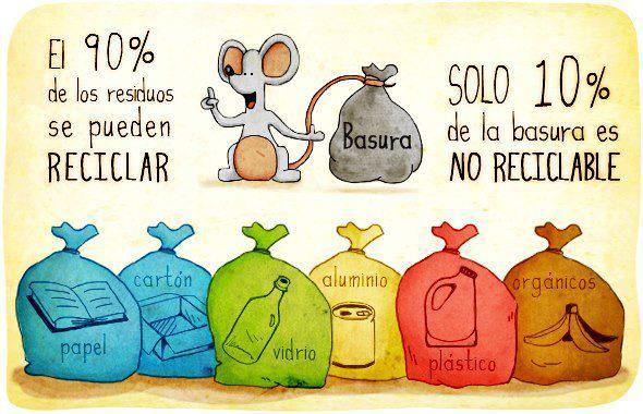 Basura Reciclaje Basura Como Reciclar En Casa Reciclaje Y Medio Ambiente