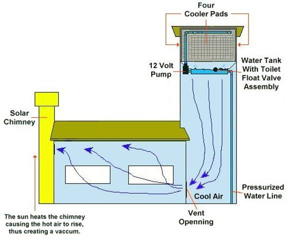 Cooling Tower Passive Solar Design Plumbing Installation Solar