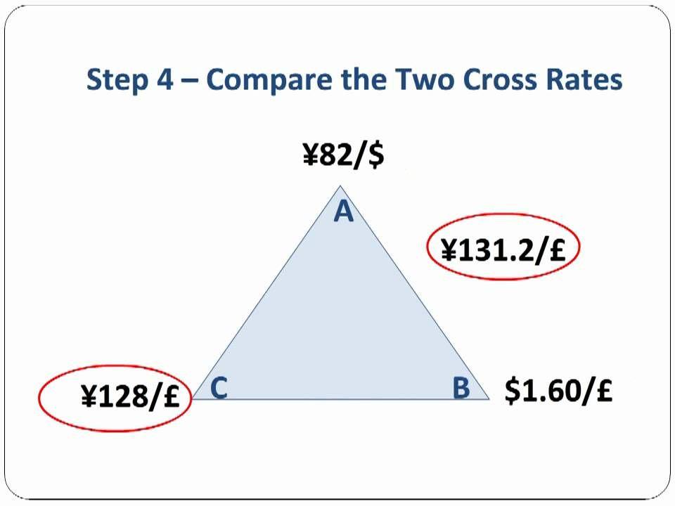 Triangular Arbitrage Step By Step Step Understanding Chart