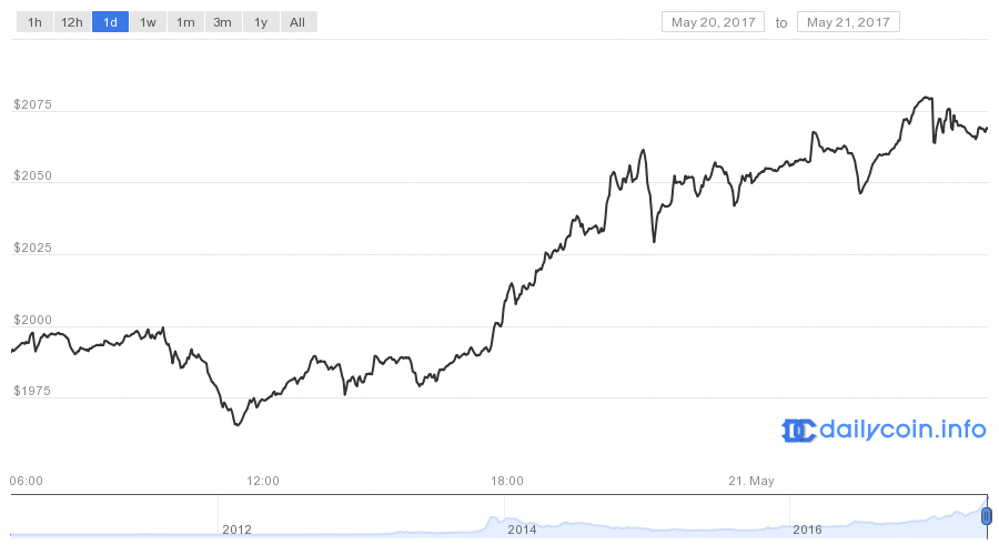 Senden Sie Bitcoin in die Coinbase