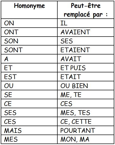 homophones grammaticaux - Recherche Google | Français cm2 ...