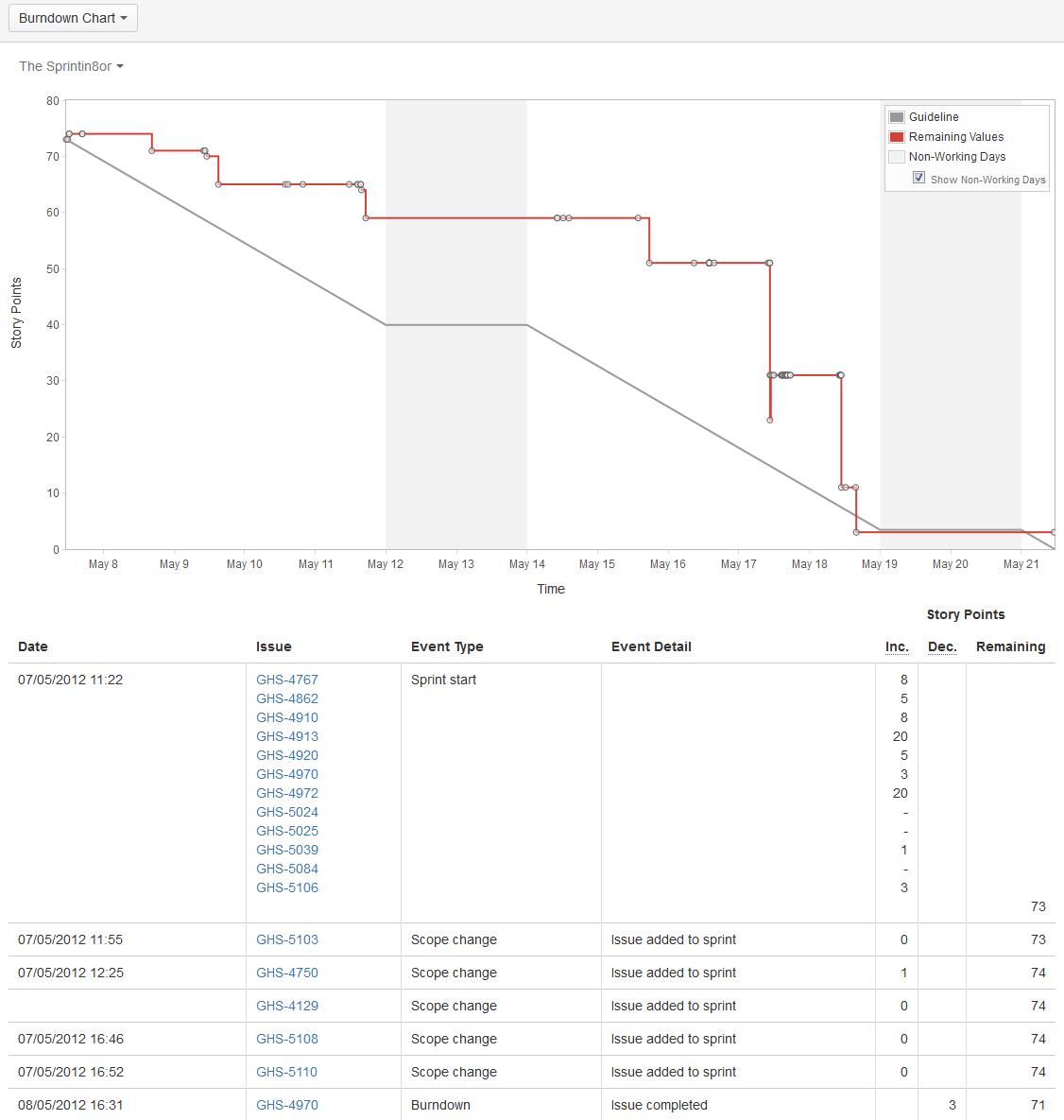Jira Burn Down Chart  Scrum Master Csm    Chart