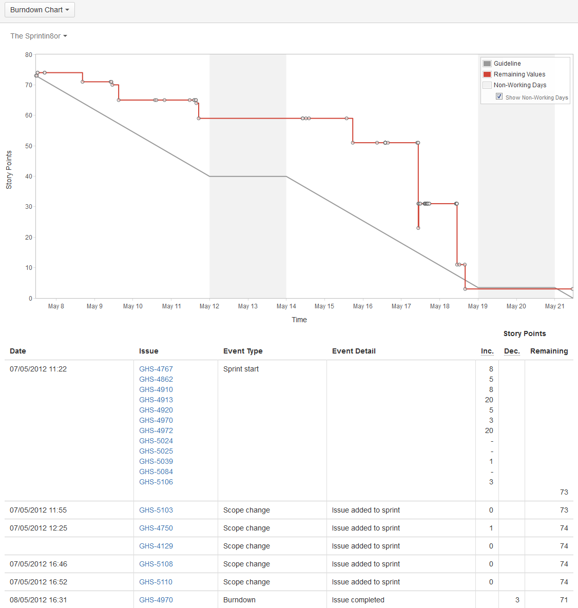 Jira burn down chart also scrum master csm pinterest rh