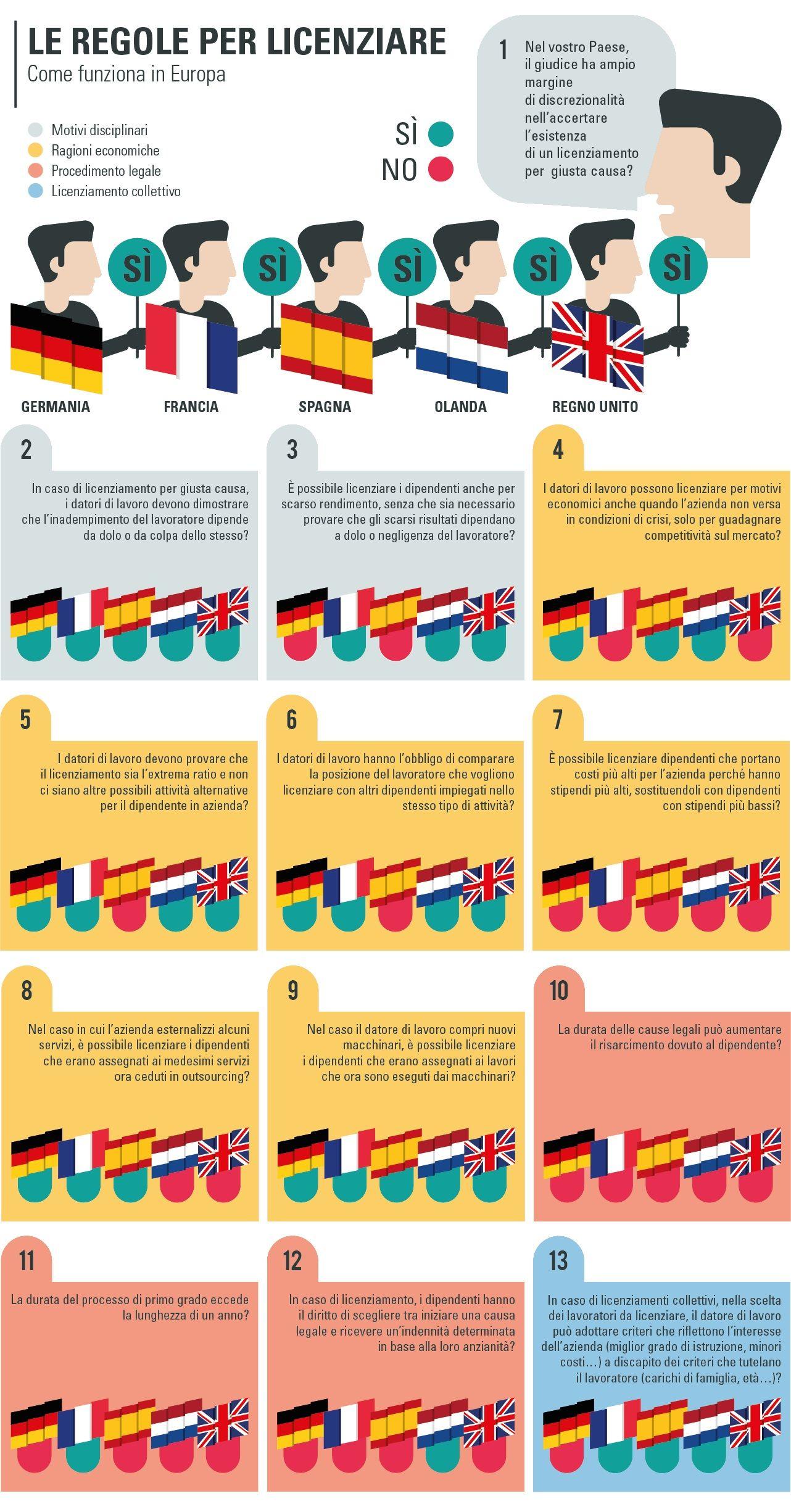 Articolo18 Regole Per Licenziare In Europa Europa Regno