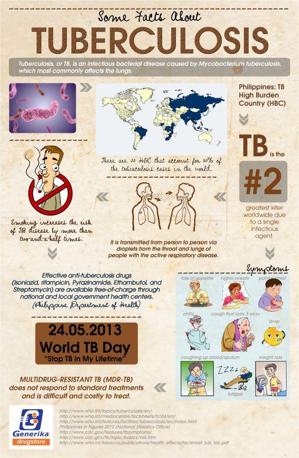 INFOGRAPHIC: Tuberculosis | Pinterest | Biología, Estudios y Salud