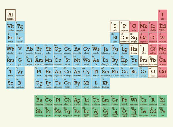 Periodic Table of Food Images I Love Pinterest Periodic table - new periodic table quiz sporcle