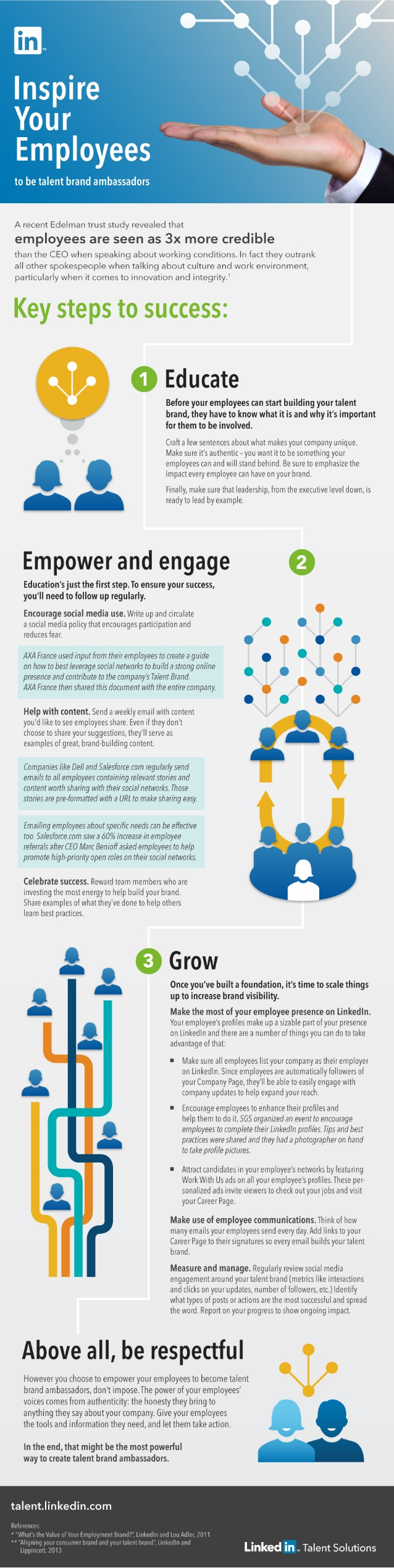 Inspire Your Employees to Become Talent Brand Ambassadors | Infographic by LinkedIn Talent Solutions via slideshare