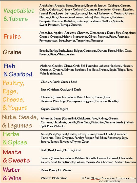 Some common and uncommon foods and flavors of the for Mediterranean food menu