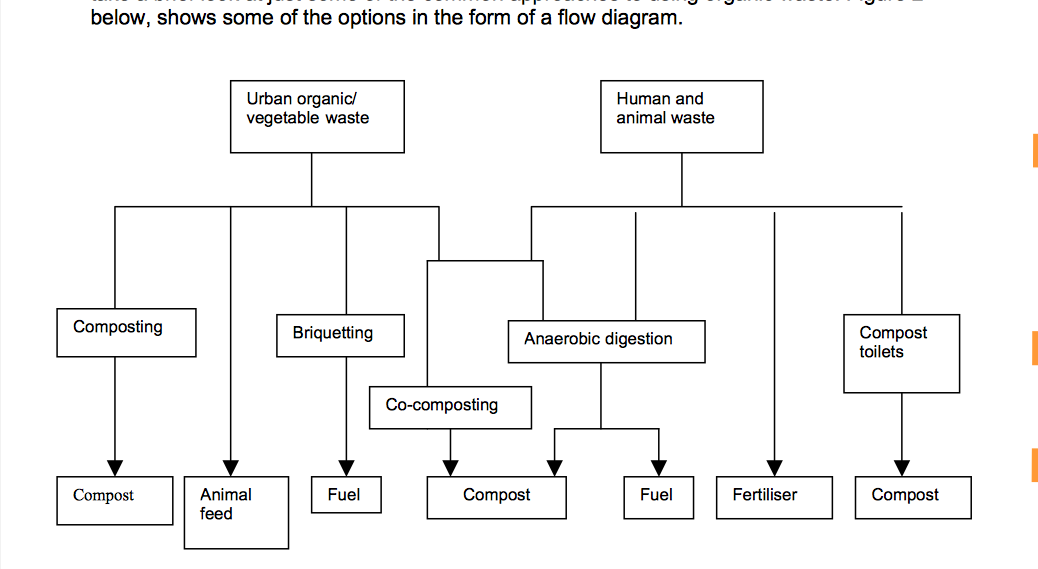 Organic waste https://practicalaction.org/docs/technical_information_service/recycling_organic_waste.pdf