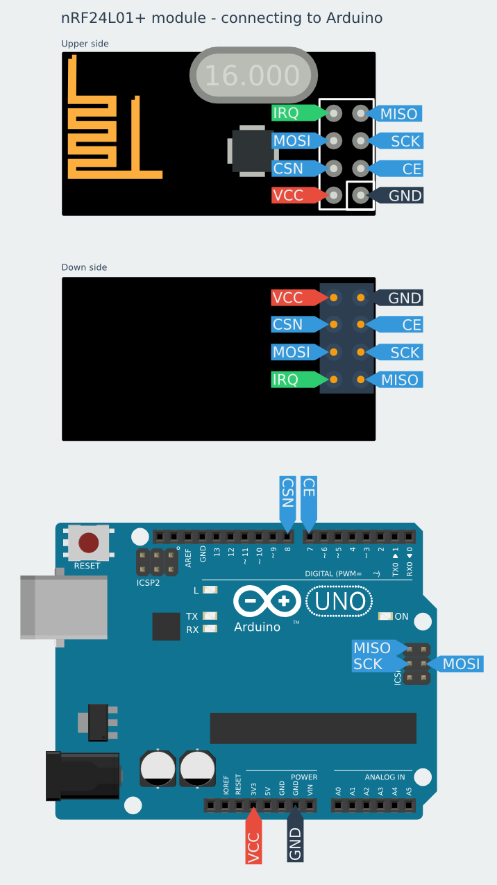 Connecting nRF24L01 and Arduino-wireless communication | Arduino ...