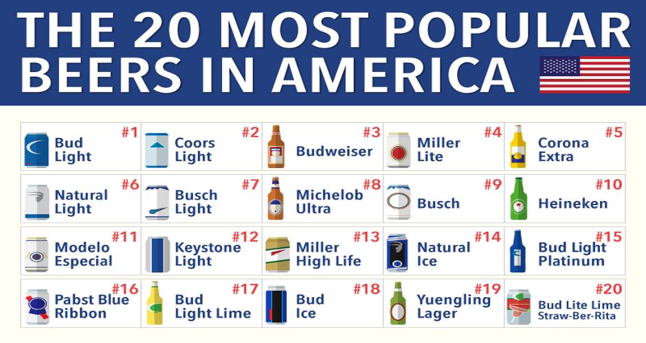 Best German Beers in America | Craft beer makes up 7.8% of the total U.S. beer market by volume ...