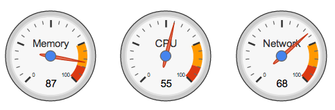 Gauge Chart in R | Using R to Do Stuff | Gauges, Data