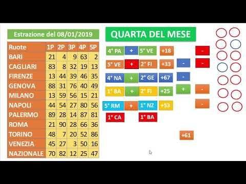 Estrazioni del Lotto di oggi 10/01/2019   Video, Numeri