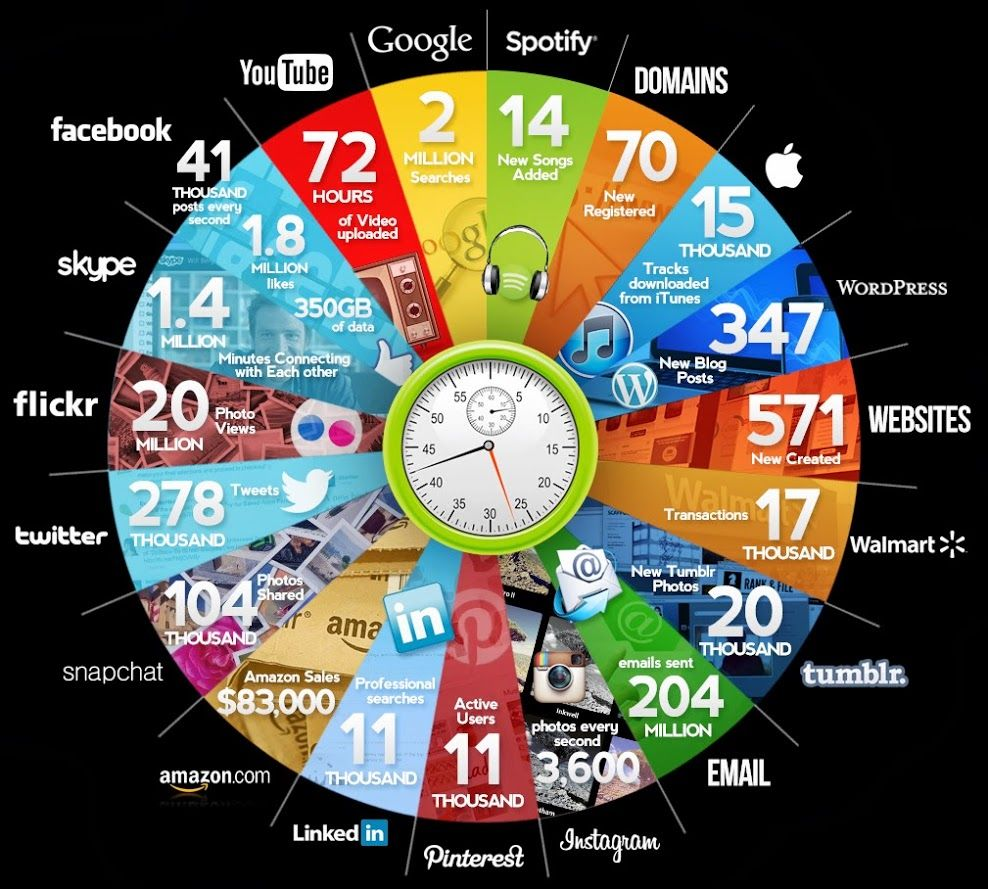 Every 60 Seconds WHAT'S HAPPENING Social media